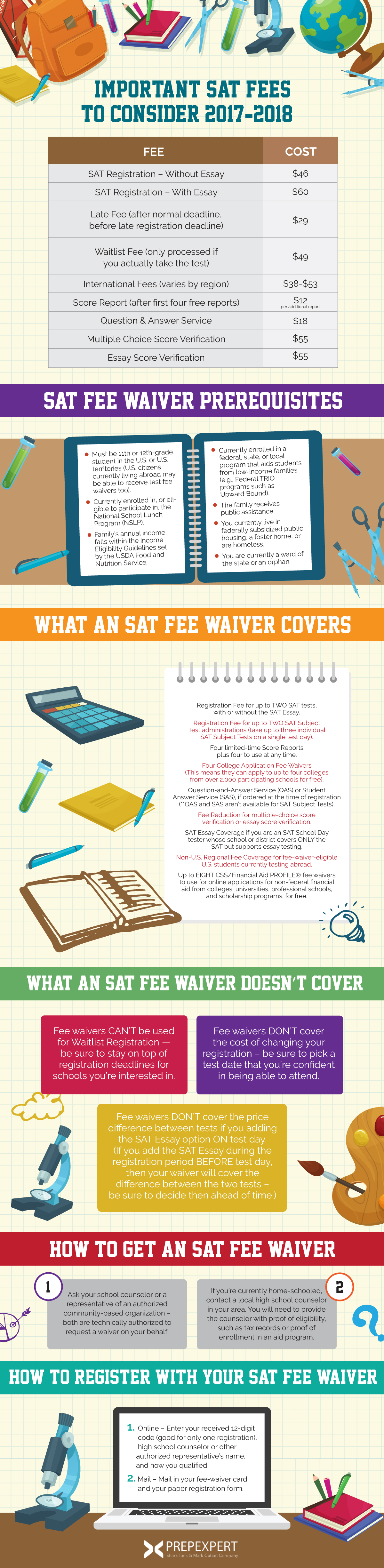 SAT Fee Waiver Guide | Prep Expert