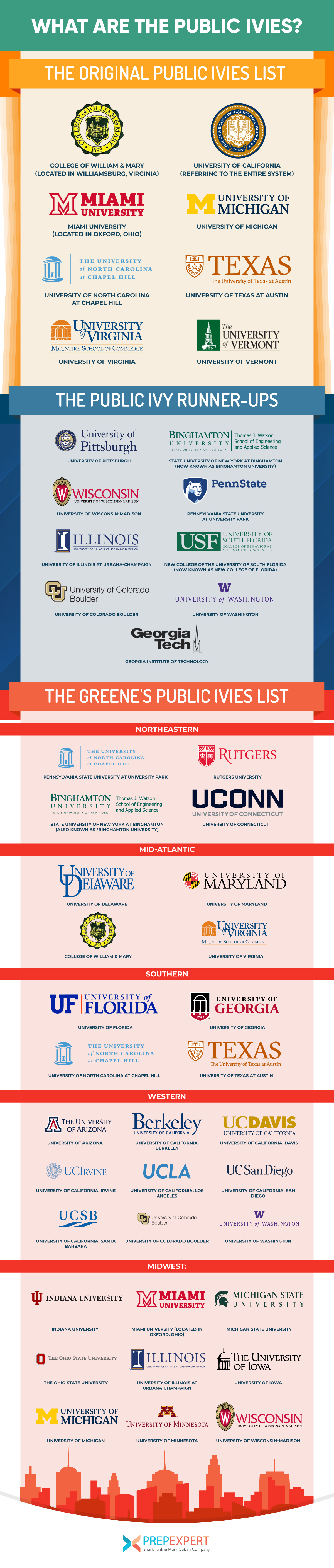 What Are The Public Ivies? | Prep Expert