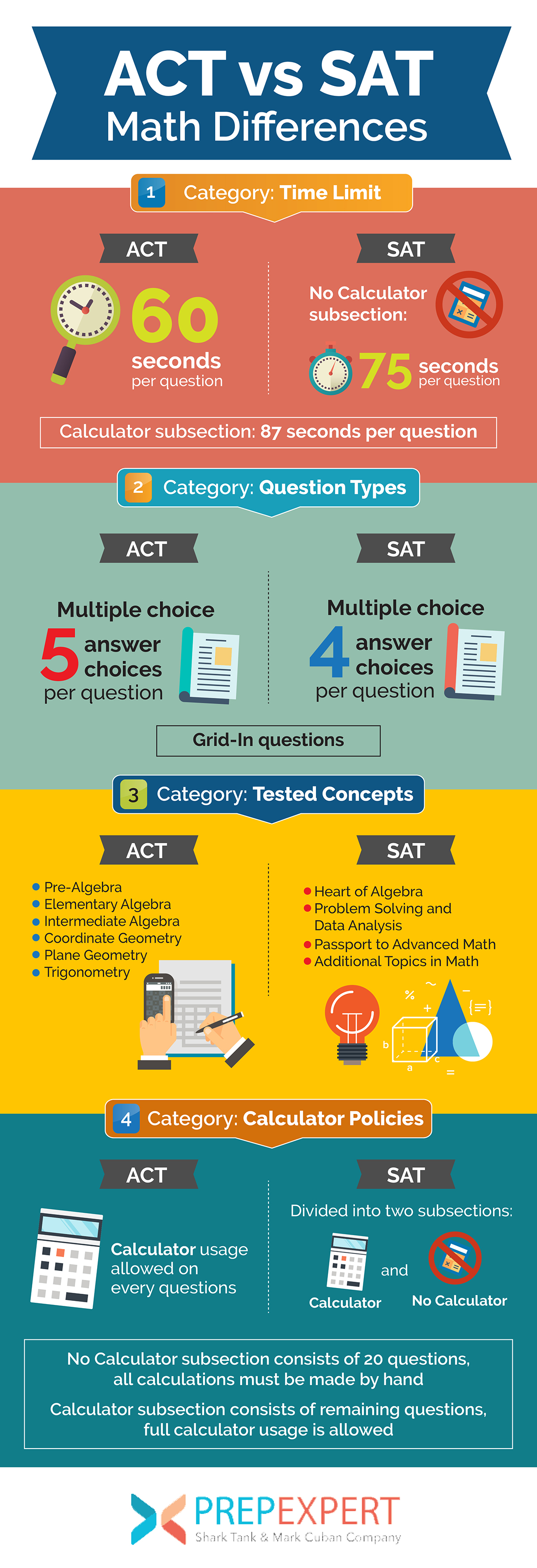 act vs sat math