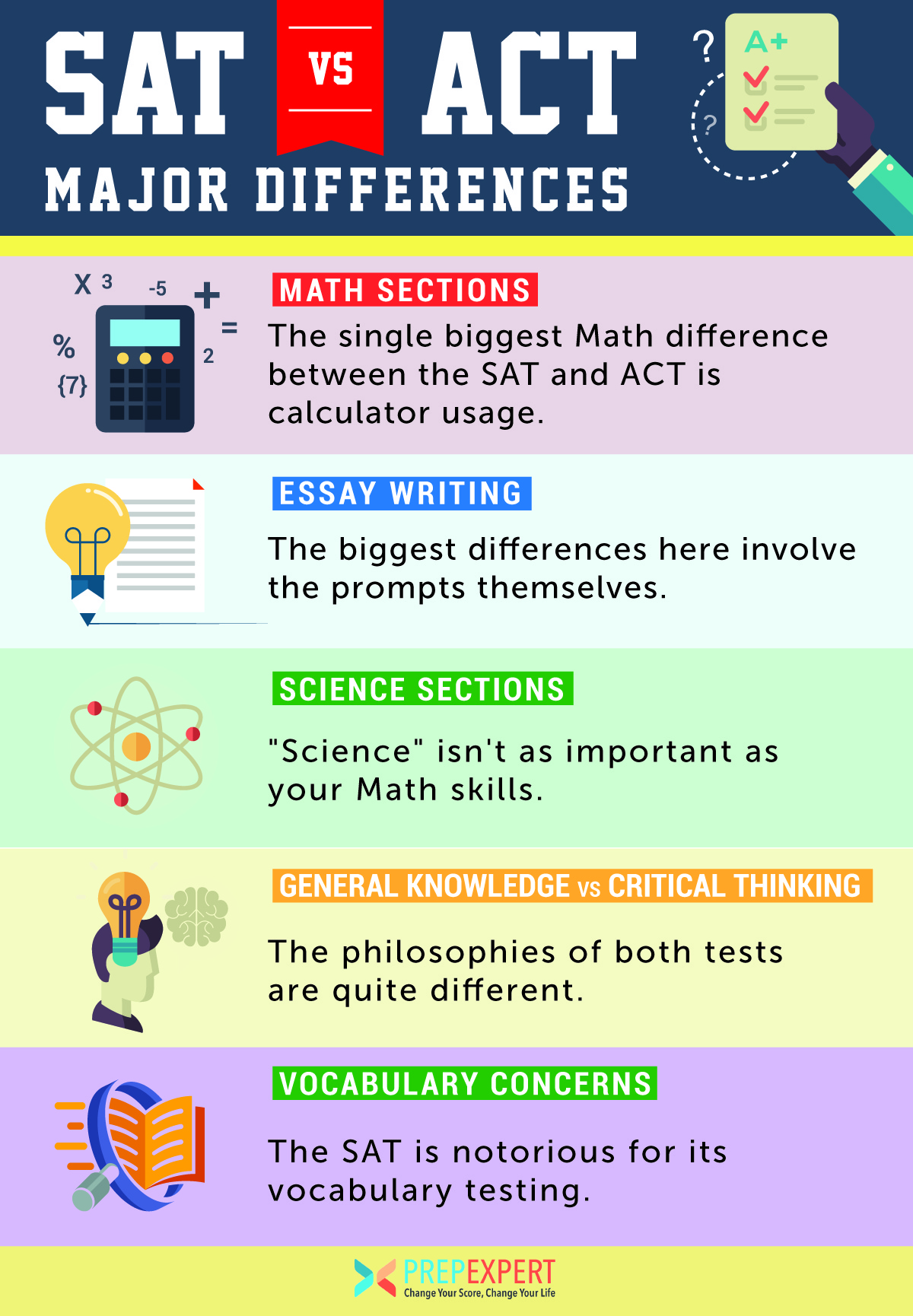 sat vs act major differences