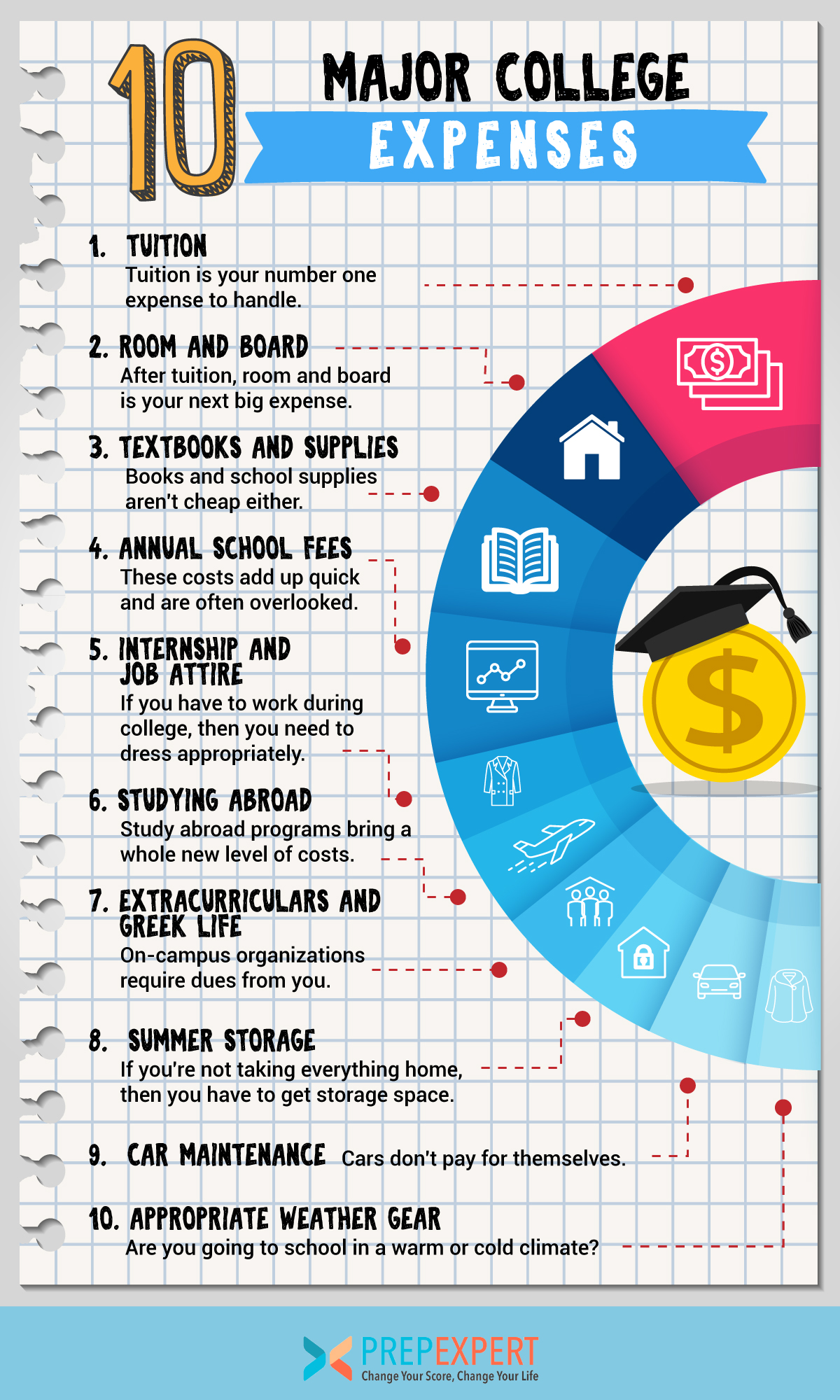 major college expenses