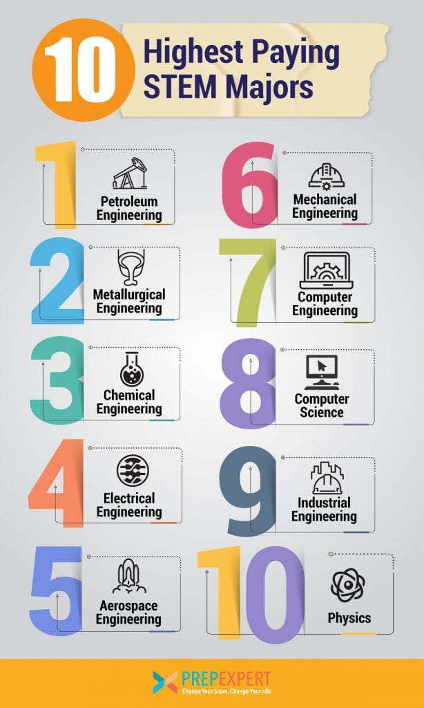 highest paying stem majors
